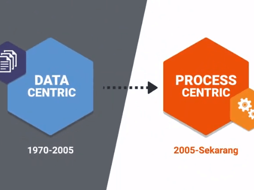 Data-Centric vs Process-Centric, Pilih Mana?